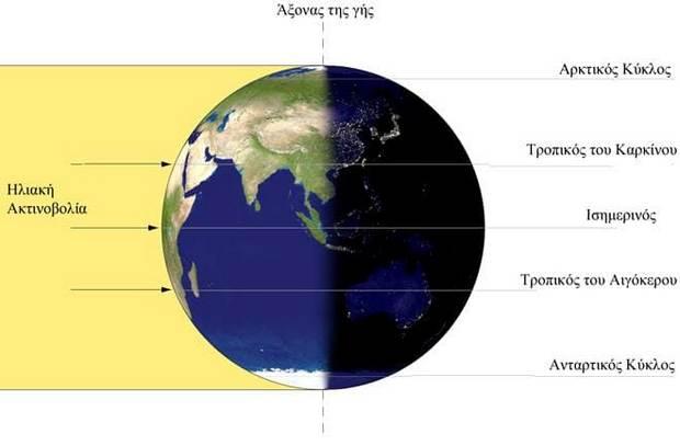 Ισημερία - equinox